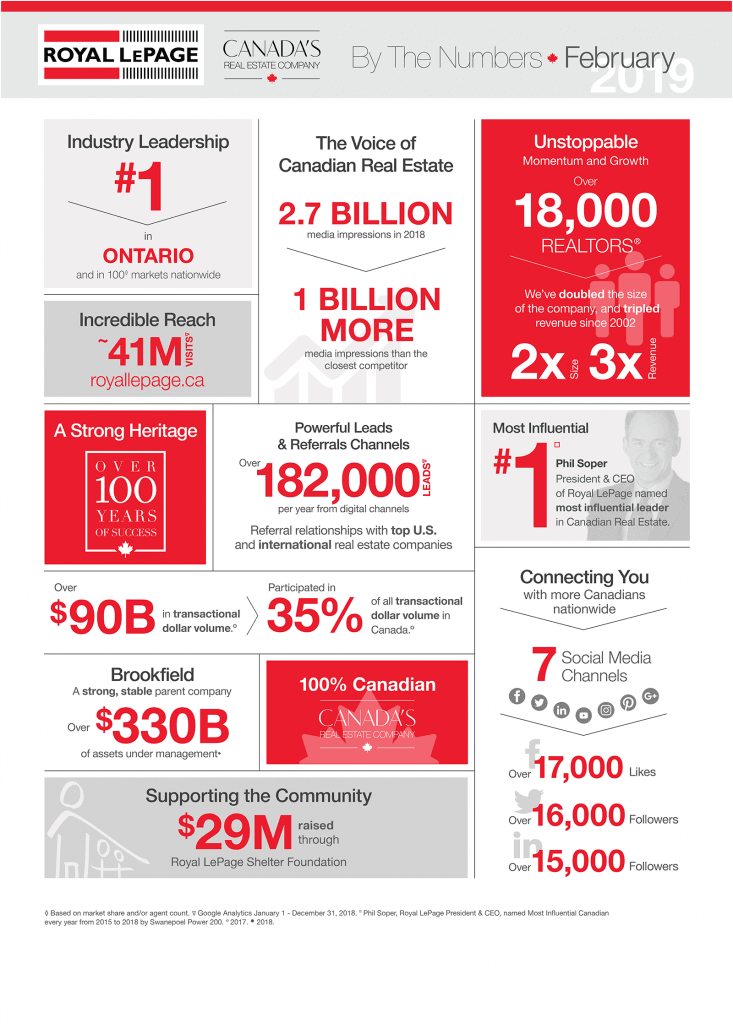 Canada by the Numbers 2018
