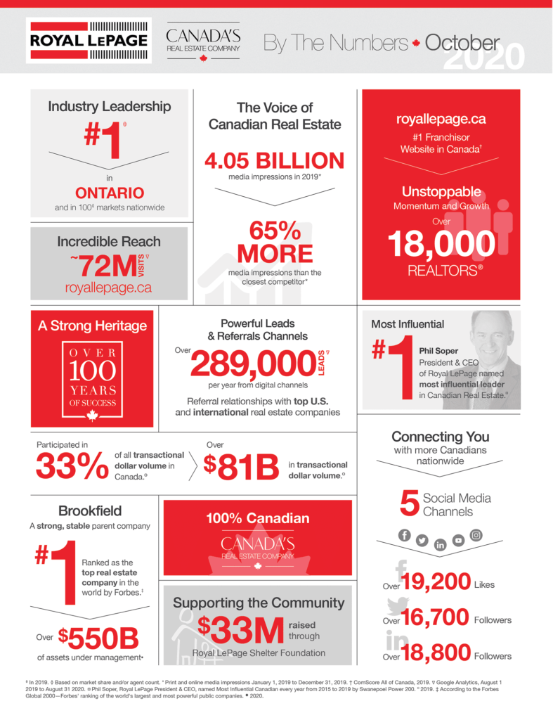 Canada by the Numbers 2020